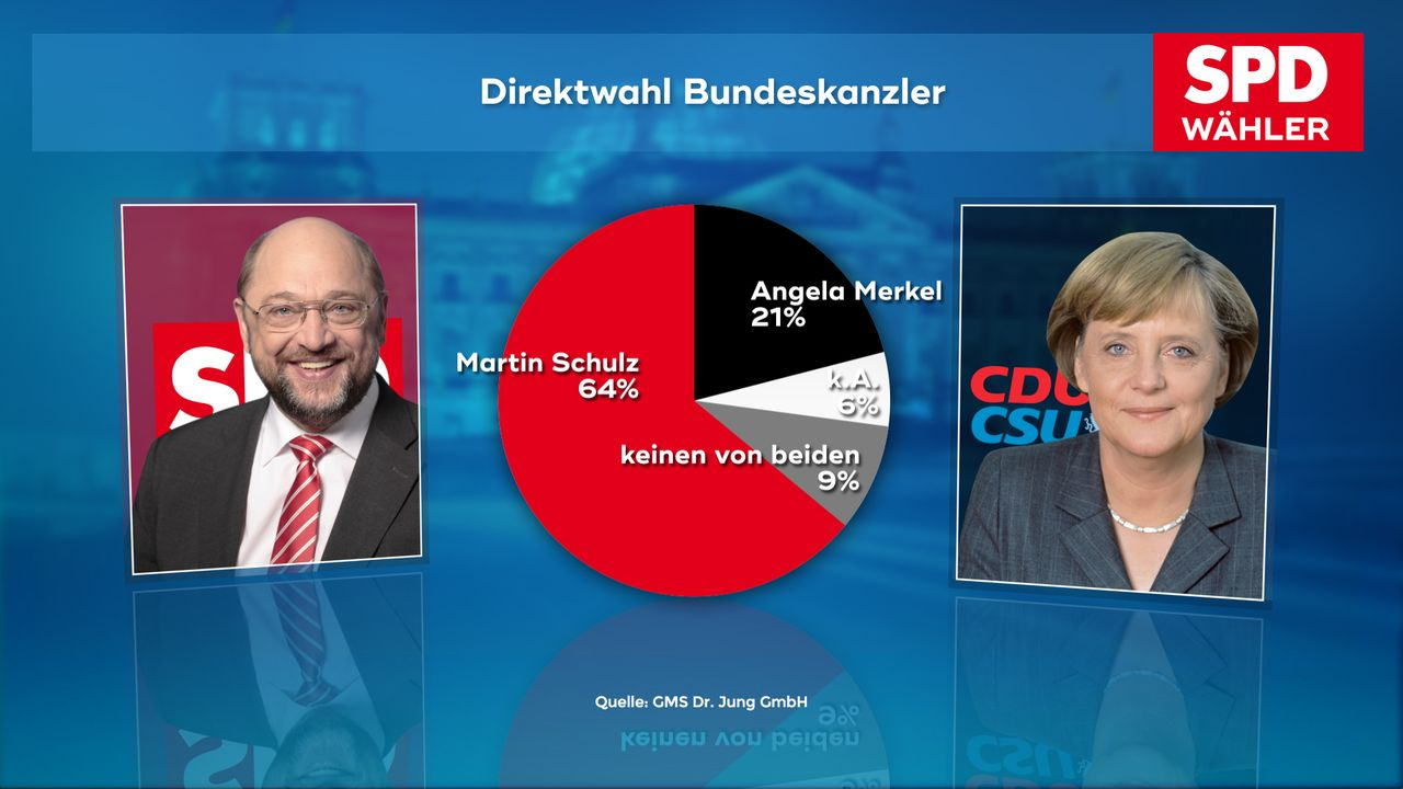 170921_WC_04a_Direktwahl_Kanzlerkandidat SPD_00498