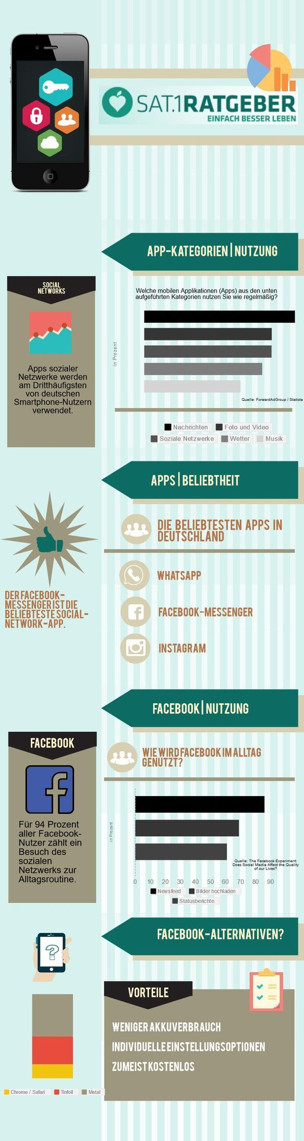 Infografik über Smartphones und Apps