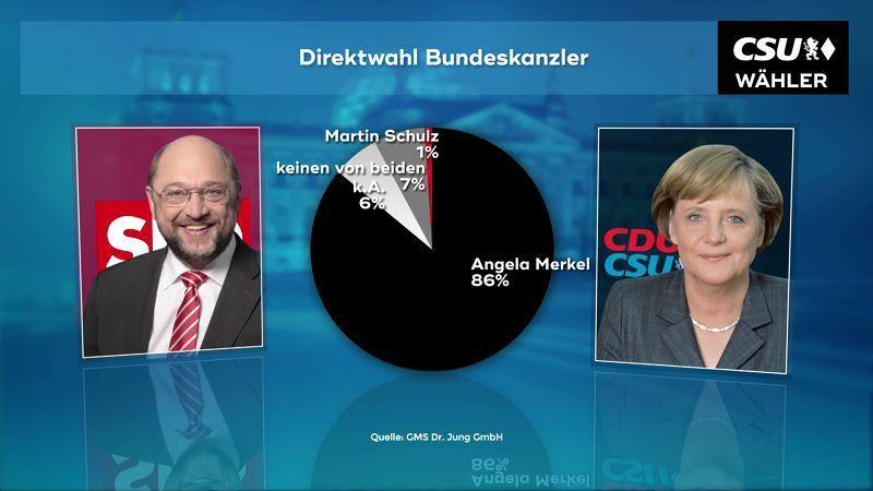 170816_Direktwahl_Kanzlerkandidat_CSU