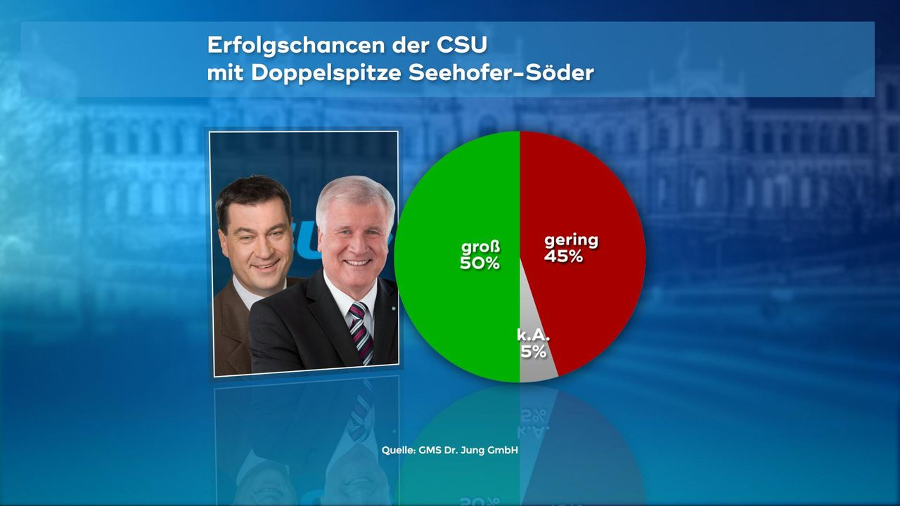 180102_WC_04_Erfolgschancen_Doppelspitze_Seehofer_Soeder