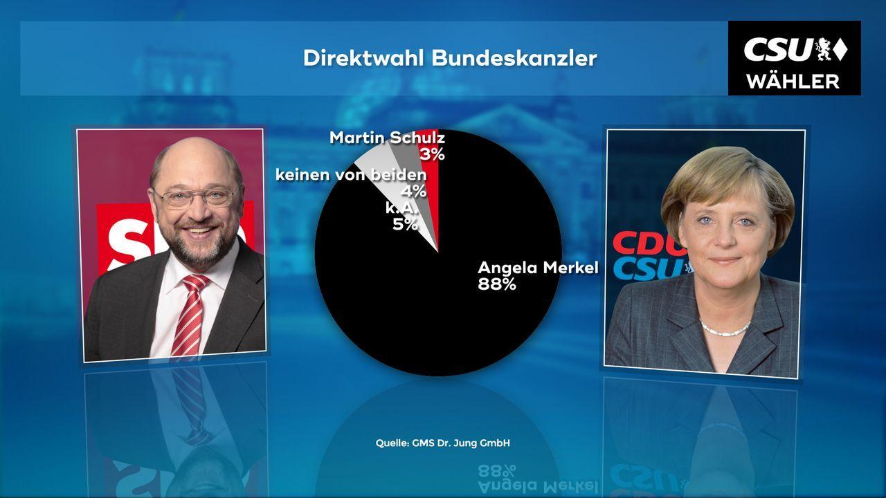 170921_WC_04b_Direktwahl_Kanzlerkandidat CSU_00472