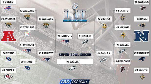 NFL_Playoffbaum_Ausdrucken_nach_SB_klein