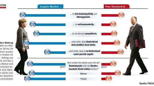 1gegen1_Umfrage_Chart1