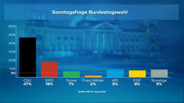 170921_WC_03_Sonntagsfrage_Bundestagswahl_00757