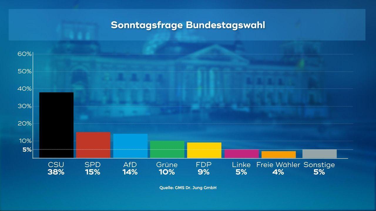180102_WC_10_Sonntagsfrage_Bundestagswahl