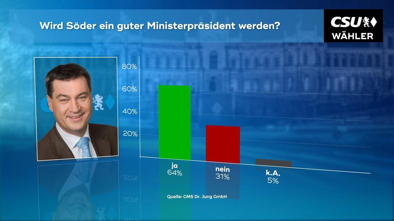 180102_WC_05a_Wird_Soeder_ein_guter_Ministerpraesident_CSU