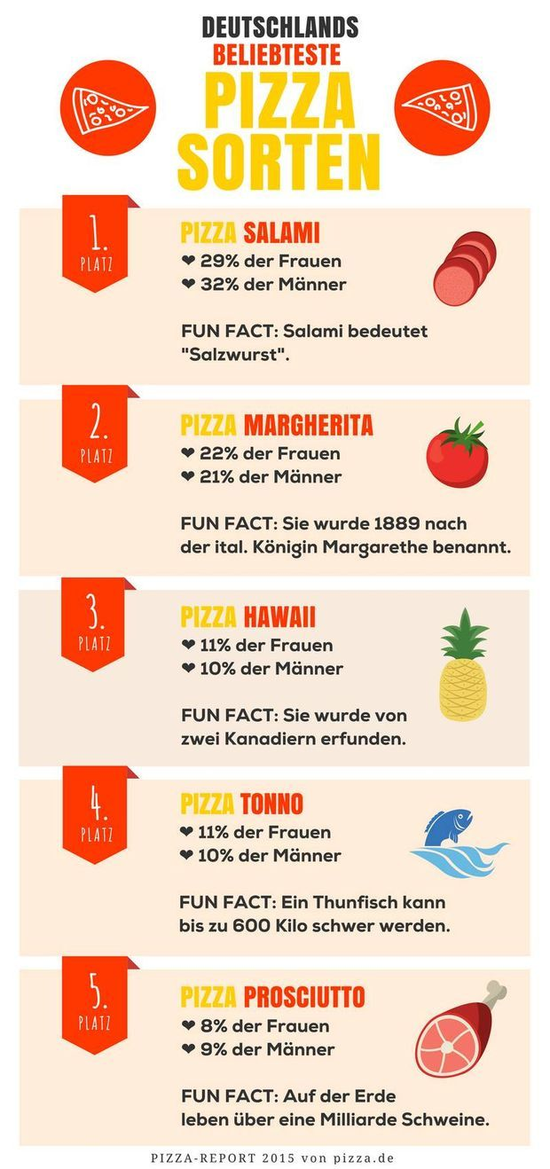 Die Top 5 Pizzasorten Deutschlands