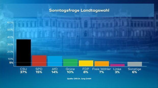 171130_Sonntagsfrage_Landtagswahl