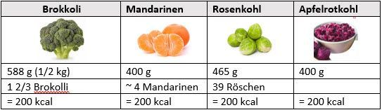 Wie viel sind 200 kcal?