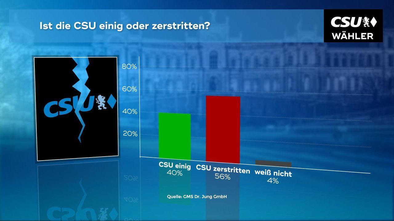 180102_WC_06a_CSU_Einig_Zerstritten_CSU