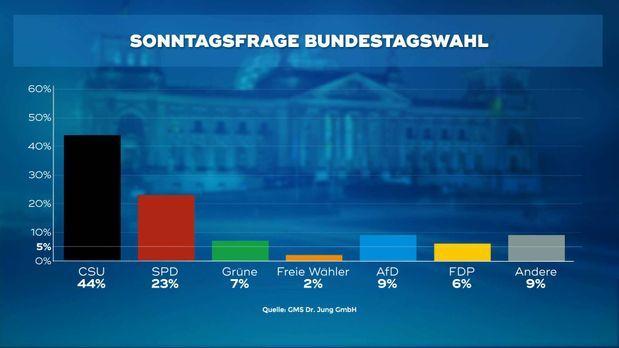 170504_WC_1_Sonntagsfrage_Bundestagswahl