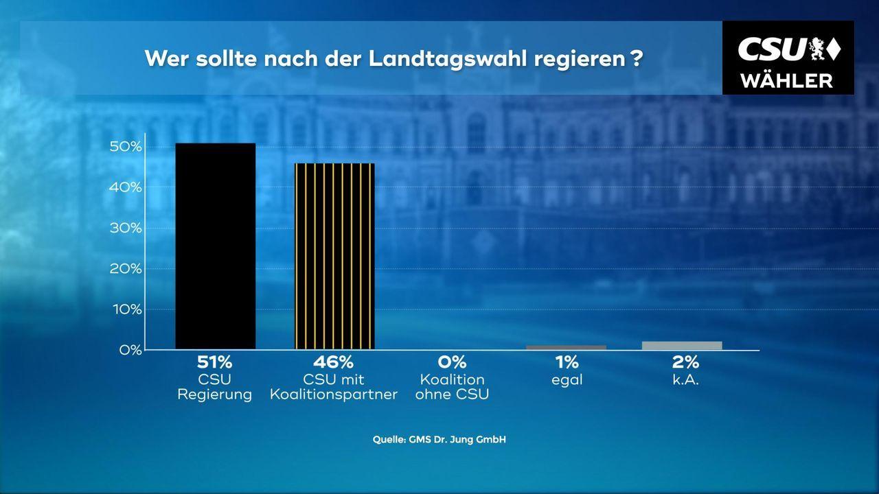 180102_WC_09a_Wer_nach_Landtagswahl_regieren_CSU