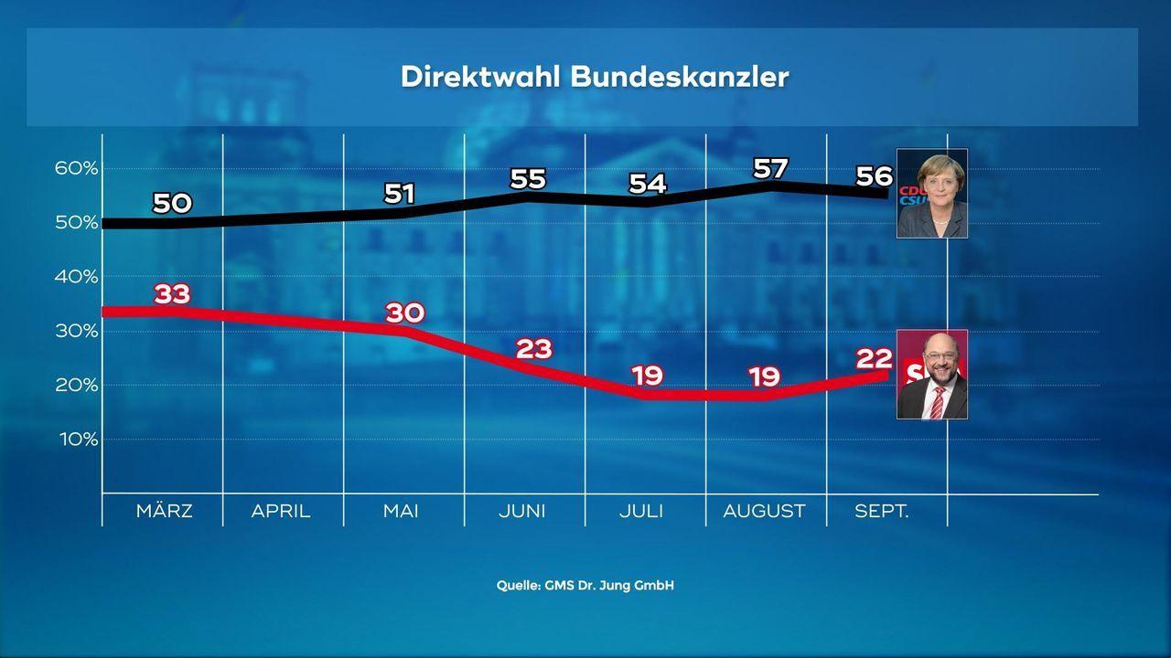 170907_WC_03_Direktwahl_Schulz_Merkel