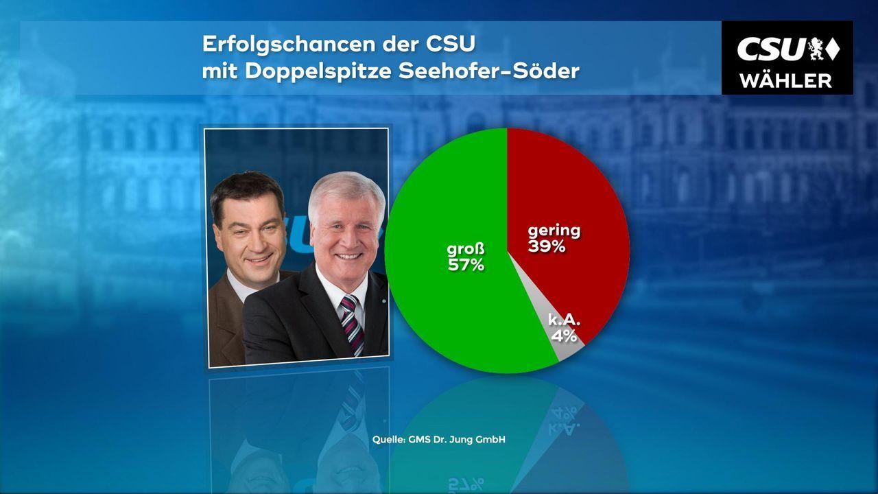 180102_WC_04a_Erfolgschancen_Doppelspitze_Seehofer_Soeder_CSU
