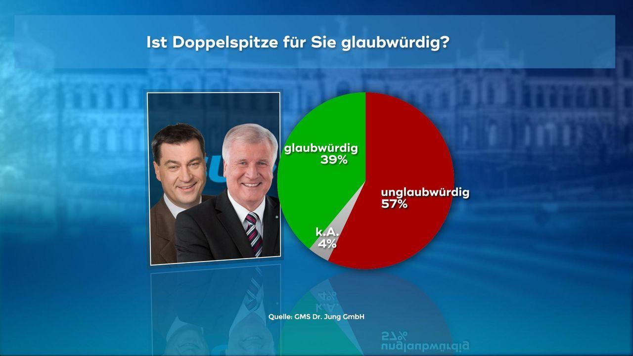 180102_WC_03_Glaubwuerdigkeit_Doppelspitze_Seehofer_Soeder