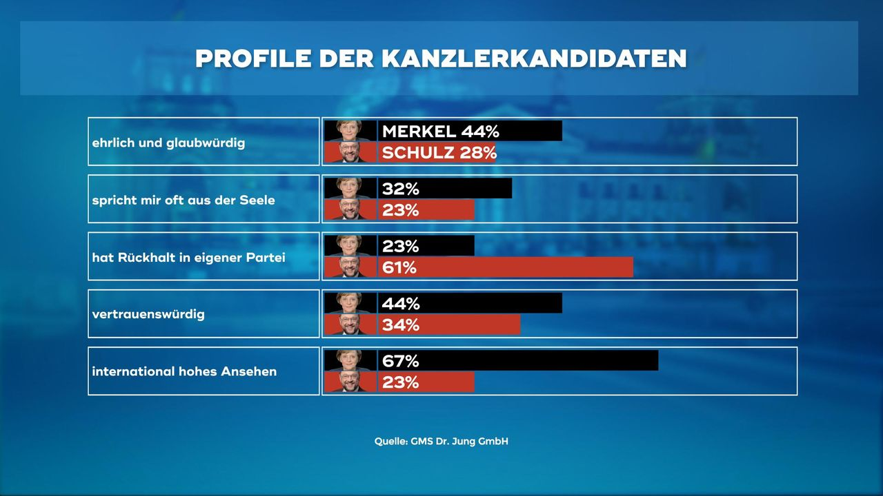 170323_WC_4a_Profile_der_Kanzlerkandidaten