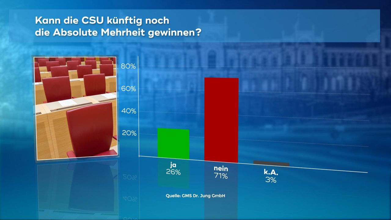 180102_WC_07_CSU_Mehrheit